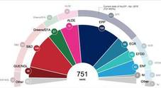 Europarlamento, le ultime proiezioni confermano il mancato sfondamento dei sovranisti