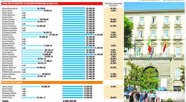 Comune di Napoli, quanto guadagnano i dirigenti