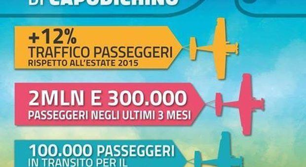 De Magistris esulta: «San Gennaro, Napoli primo in classifica e città in vetta al turismo: amore sempre!»