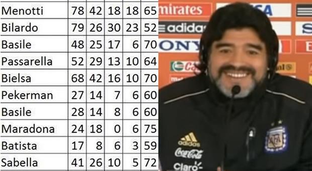 «Maradona il ct più vincente» Diego vuola la panca dell&acuteArgentina