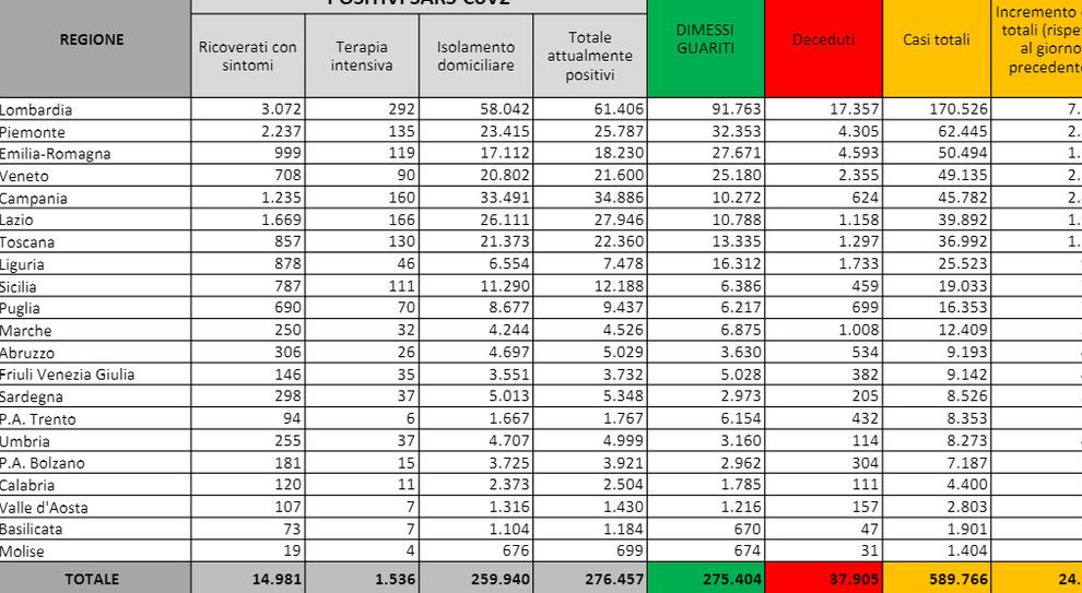 Covid Italia Bollettino Oggi 28 Ottobre 24 991 Casi E 205 Morti 125 Terapie Intensive Quasi 200mila Tamponi Il Mattino It