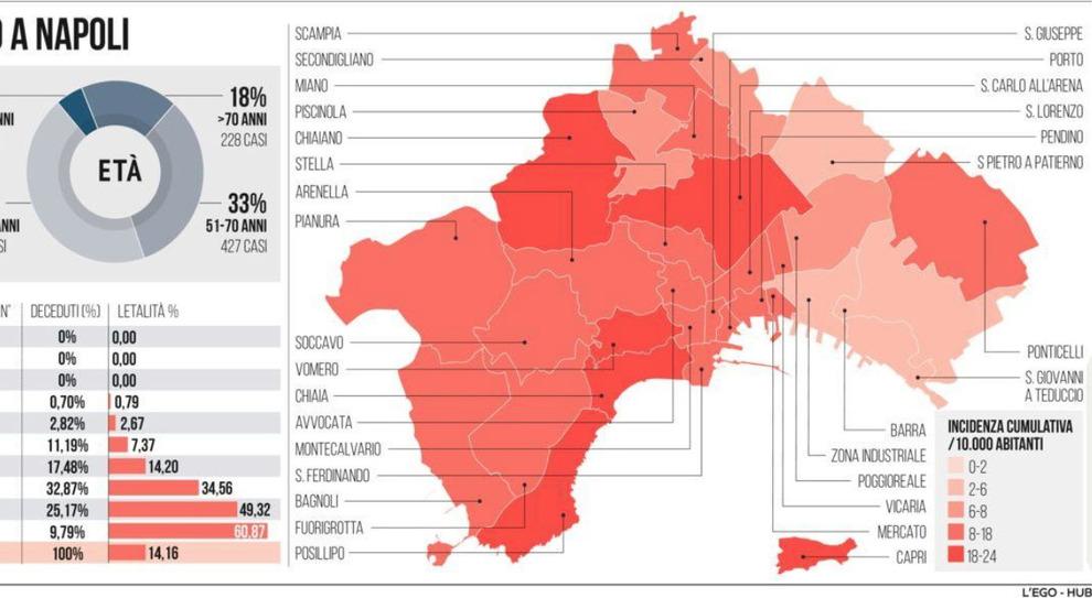 Quartieri Di Napoli Cartina.Coronavirus A Napoli Contagi Post Vacanze Impennata A Posillipo Il Mattino It