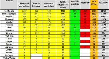 Coronavirus La Mappa Del Contagio In Tre Regioni 6 600 Casi In Basilicata 7 Il Mattino It
