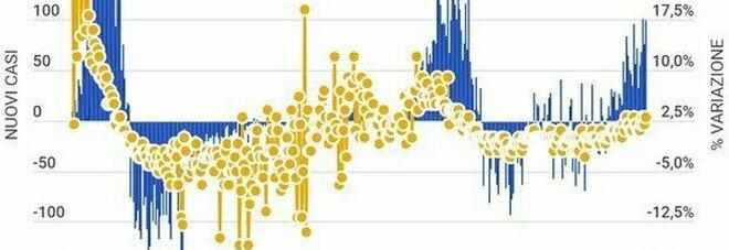 Bollettino Covid: oggi 1.390 contagi e 26 morti. Tasso di positività all'1%, in molte Regioni zero decessi
