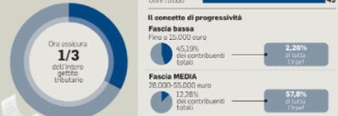 Tasse giù per il ceto medio. La bozza: aliquota più bassa nella fascia di reddito 28.000-55.000 euro