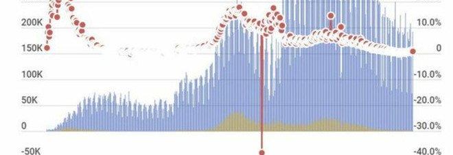 Covid Italia, bollettino oggi 14 luglio: 2.153 nuovi contagi e 23 morti. Continuano a crescere i casi