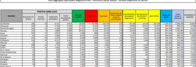 Covid Italia, bollettino oggi: contagi boom (1.907, +322 ripetto a ieri) e meno tamponi. Dieci morti