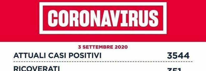 Coronavirus Lazio, il bollettino: 154 nuovi casi, 111 a Roma. A Fiumicino oltre 2mila tamponi