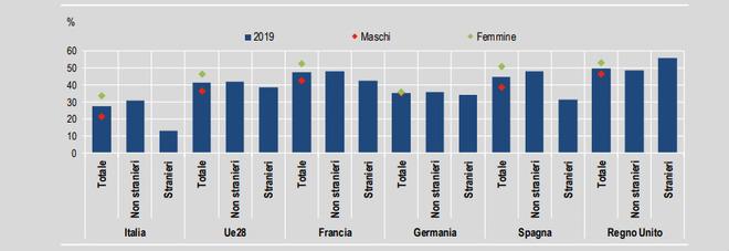 Istruzione, Italia bocciati: in Europa solo Malta, Portogallo e Spagna peggio