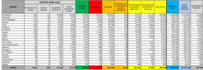 Covid Italia, il bollettino di oggi 8 ottobre 2020: 4.458 nuovi casi (+780 da ieri) e 22 morti (- 9). Record tamponi, 128mila. Crescono le terapie intensive