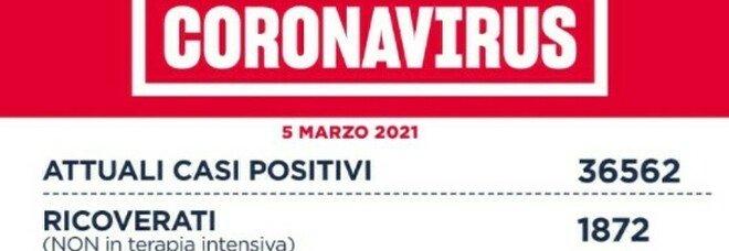 Covid, bollettino del Lazio: oltre oltre 1.500 nuovi contagi. Frosinone a rischio zona rossa