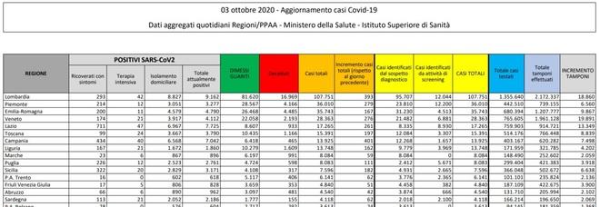 Covid Italia, bollettino oggi 3 ottobre 2020: 2.844 nuovi casi, 27 vittime in 24 ore