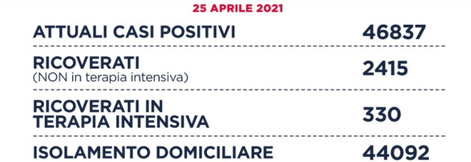 Covid Lazio, bollettino 25 aprile: 1.185 casi (-81), 19 morti (-4), a Roma 531 (-61) contagiati. D'Amato: «Calano anche i ricoveri»