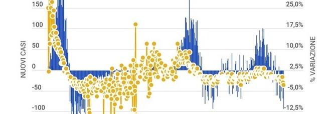 Covid, bollettino oggi 25 aprile 2021: 13.158 casi e 217 morti. Tasso positività risale al 5,5%. Sardegna, crescono i contagi