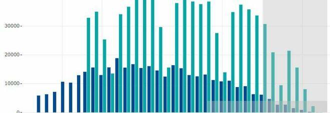 Covid, bollettino Italia 27 novembre: oggi 28.352 contagi e 827 morti. Terapie intensive giù (-64)