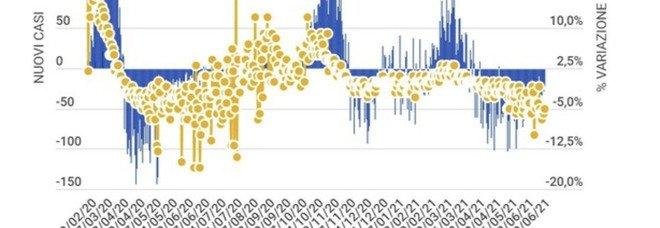 Covid Italia, bollettino di oggi giovedì 24 giugno: 927 casi e 28 morti. Tasso di positività allo 0,5%. La variante Delta spaveneta la Campania