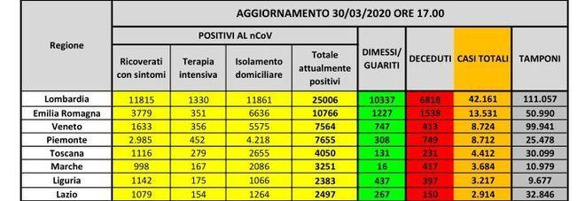 Coronavirus Italia, Mappa contagio: i dati regione per regione. Lombardia ancora in calo