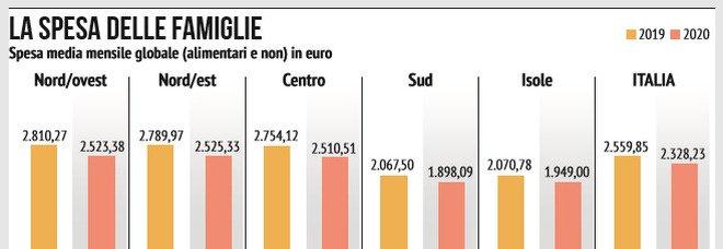 Effetto Covid, i consumi degli italiani tornano indietro di vent'anni