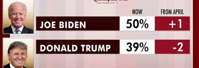 Biden in vantaggio su Trump di 8 punti: dem conquistano indipendenti e anziani