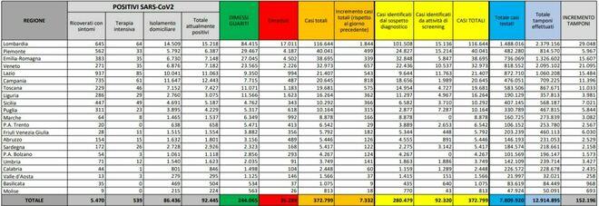 Covid, il bollettino di oggi 14 ottobre 2020: 7.332 nuovi casi, 43 morti e 152 mila tamponi