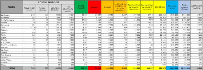 Covid Italia, bollettino 19 ottobre 2020: nuovi casi in calo (9.338), 73 morti