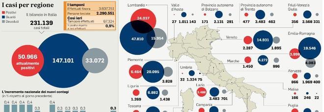 Lombardia e Piemonte, si complica riapertura per il 3 giugno: ipotesi quarantena per chi si sposta