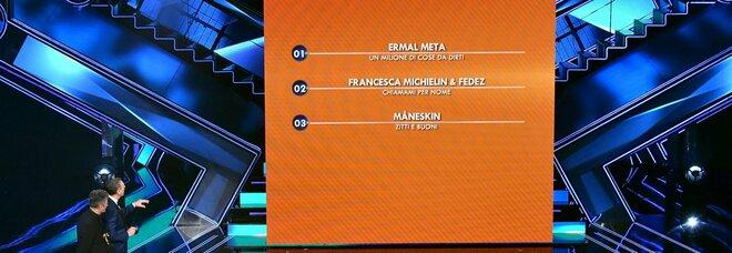 Sanremo 2021, la classifica dal 26esimo al quarto posto: quarti Colapesce Dimartino, quinto Irama. Ultimo Random