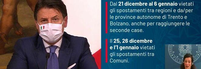 Conte, nuovo Dpcm Natale: «Spostamenti vietati dal 21 dicembre al 6 gennaio. Scongiurare la terza ondata»