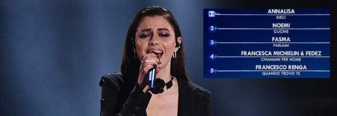Sanremo 2021, la classifica della prima serata: Annalisa in testa, seguono Noemi e Fasma