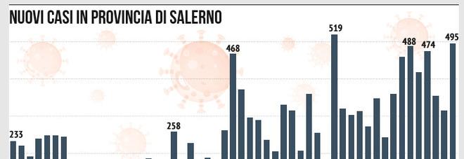 Salerno: contagi raddoppiati, in 7 giorni 3mila infetti e 37 morti