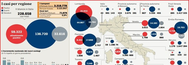 Virus, l'Italia supera il primo test Regioni: bocciata solo Val D'Aosta