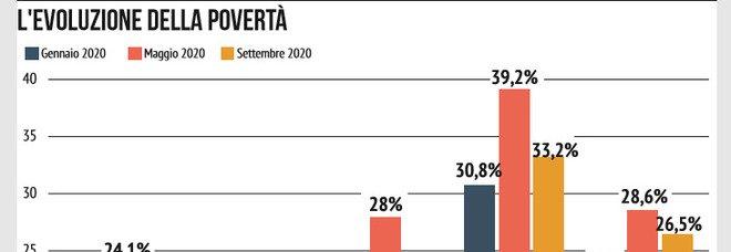 Effetto Covid sui redditi, Mezzogiorno più povero