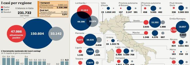 Riaperture regioni, c è il rischio Lombardia: il tasso di contagi è troppo alto