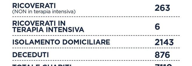 Covid Lazio, bollettino 26 agosto: contagi in crescita. In 24 ore 162 casi e un morto