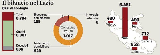 Coronavirus, nel Lazio tamponi a pagamento per chi deve partire