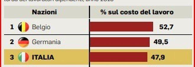 L'annuncio del Tesoro: ripartono i tavoli sul Fisco, la revisione sarà per moduli Il cuneo fiscale