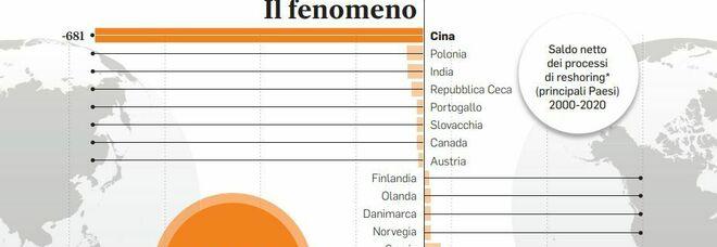 Reshoring in manovra, tutta Europa partecipa: Francia e Italia prime nei rientri delle aziende