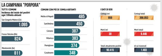 Covid in Campania, allarme contagi: mezza regione è già da zona rossa