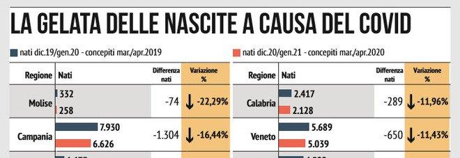 Effetto Covid, calano le nascite: meno 21% in Campania