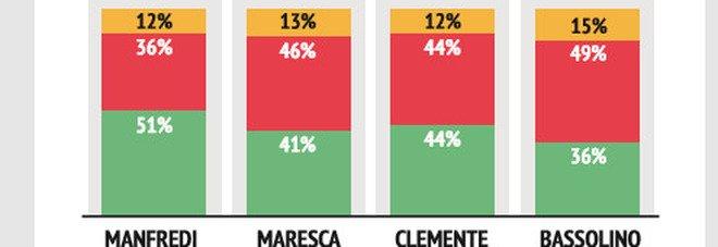 Comunali Napoli: sfida sui social tra candidati sindaco, ecco chi vince per «sentiment»