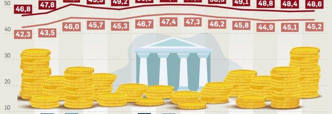 Manovra, stop alla spending review: zero risparmi fino al 2023