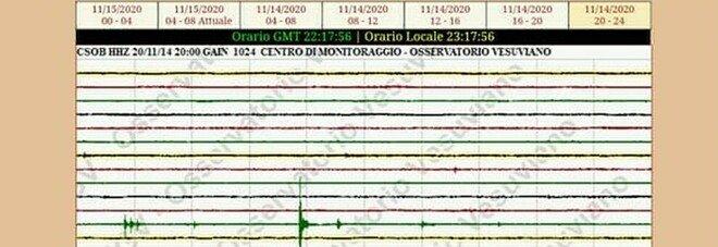 Campi Flegrei, sciame sismico durante la notte. Le scosse, avvertite dalla popolazione.