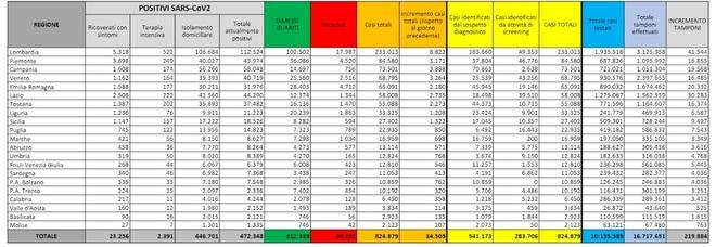 Covid Italia, bollettino oggi 5 novembre 2020: 34.505 nuovi casi, 445 morti, mai così tanti da fine aprile