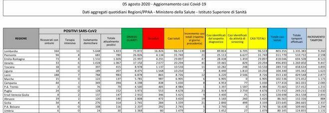 Coronavirus, bollettino: quasi 400 casi e 10 morti. Tornano a salire i contagi in Lombardia