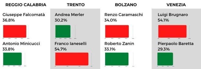 Elezioni comunali, diretta risultati: in corso lo spoglio in tutta Italia