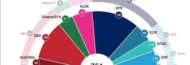 Le ultime proiezioni sull'Europarlamento