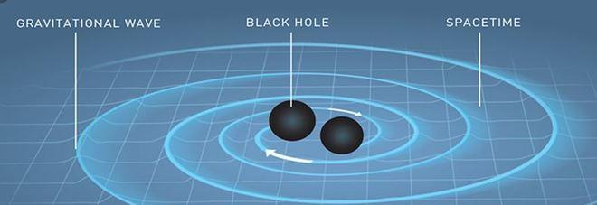 Onda gravitazionale, catturato il segnale più atteso della stella di neutroni divorata da un boccone nero