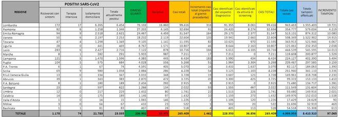 Coronavirus Italia, bollettino oggi 28 agosto: 1.462 casi, 9 morti. Record tamponi, +7 pazienti in terapia intensiva