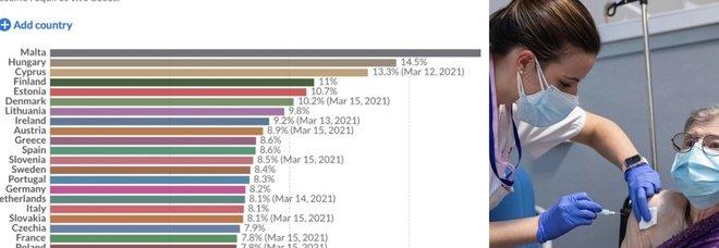 Vaccino, Malta prima in Europa per numero di somministrazioni, Italia 17esima: la classifica completa