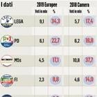 Lega pigliatutto, 3 milioni di voti in più: M5S ne perde sei I flussi